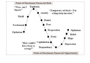 De crisis emoties rond conjunctuur in de markt
