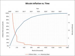 Grafiek van de bitcoin inflatie gedurende 32 jaar