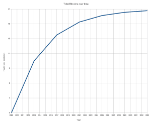 De groei totale aanbod aan bitcoins neemt geleidelijk af door de bitcoin halveringen