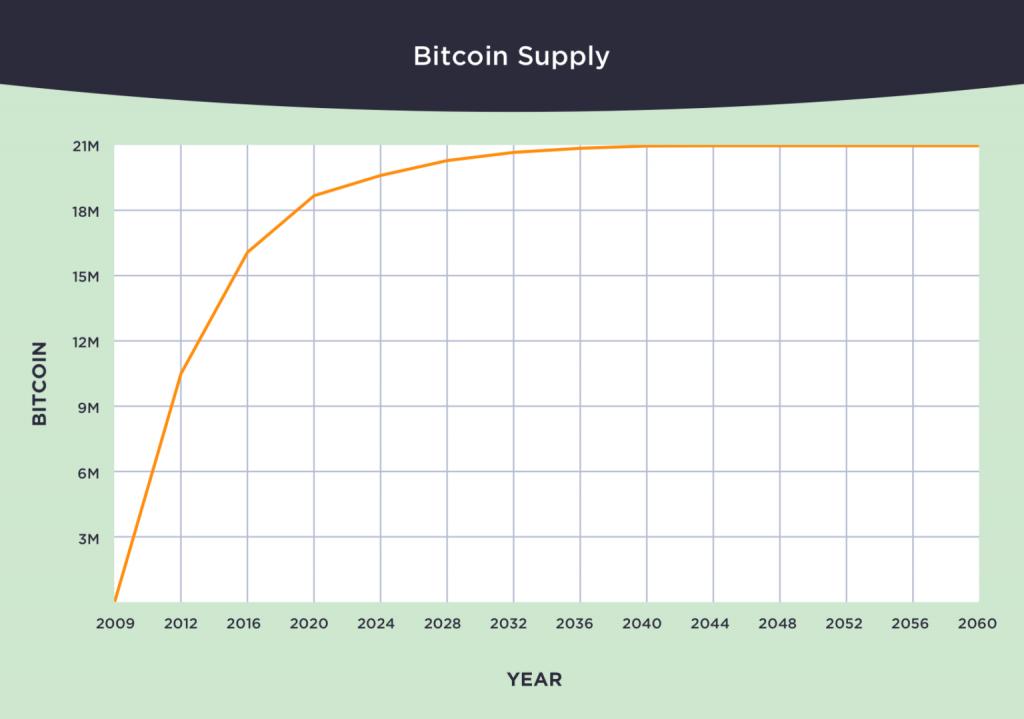 goud bitcoin vergelijking: aanbod van bitcoin laat betekenis van schaarste zien