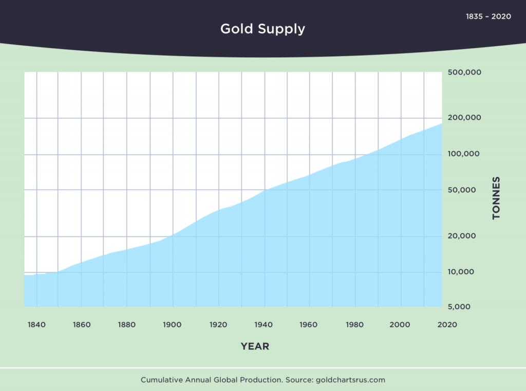 goud bitcoin vergelijking: aanbod van goud laat betekenis van schaarste zien