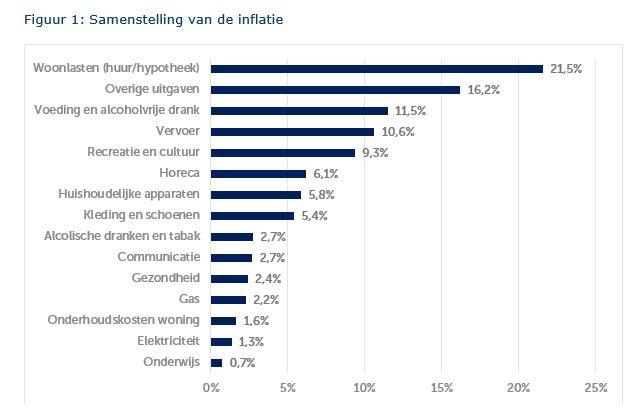 samenstelling van inflatie
