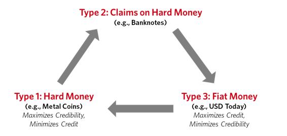de cycles van geld bepaalt inflatie gedrag