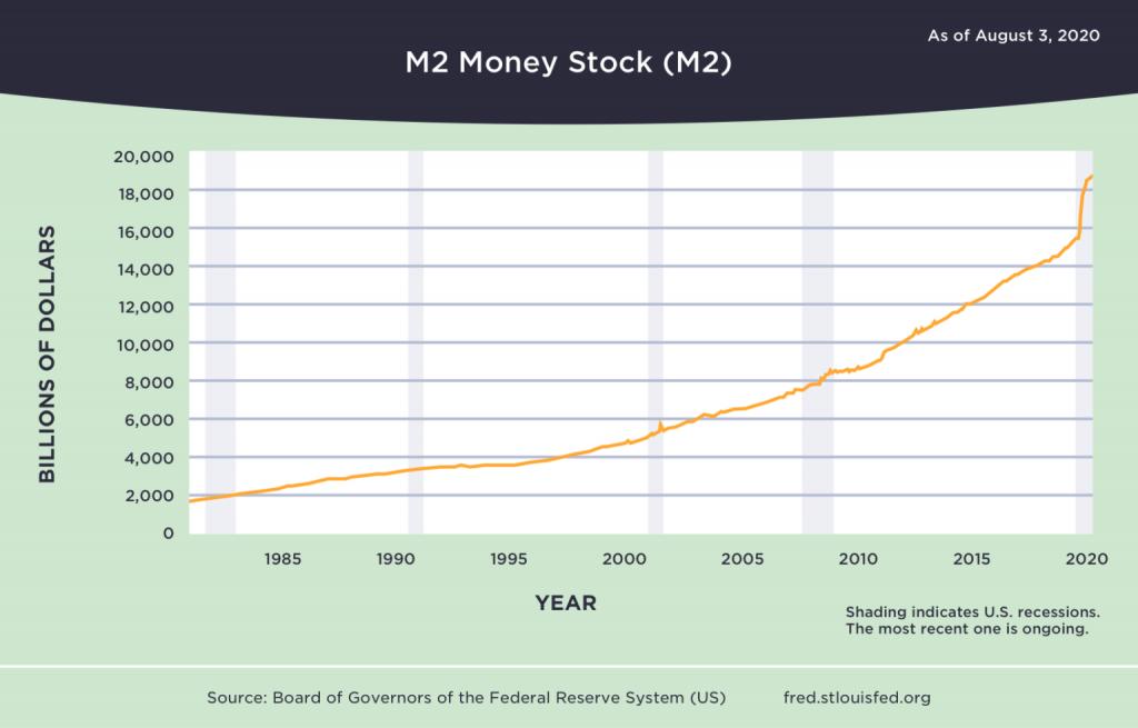 de toename van de geld voorraad heeft invloed op de inflatie
