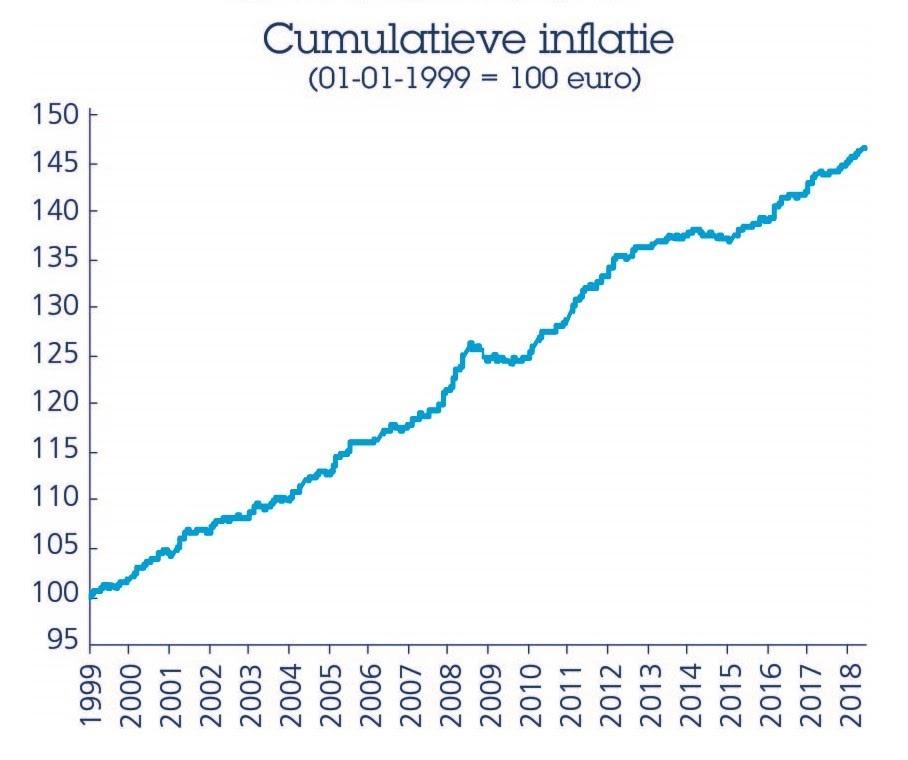 bitcoin beschermt tegen cumulatieve inflatie