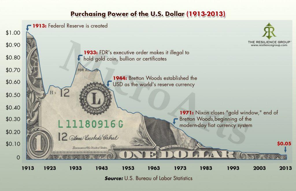 grafiek van de afnemende koopdracht van de dollar door inflatie