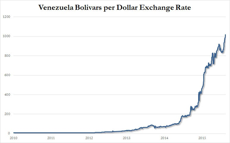 grafiek geeft de invloed van hyperinflatie op de bolivar weer