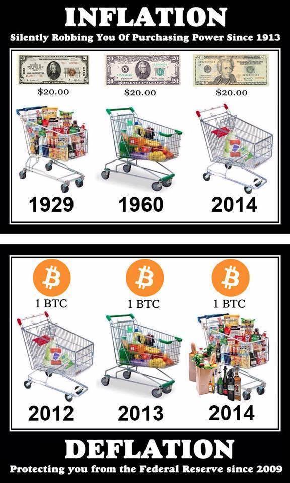 inflatie versus deflatie