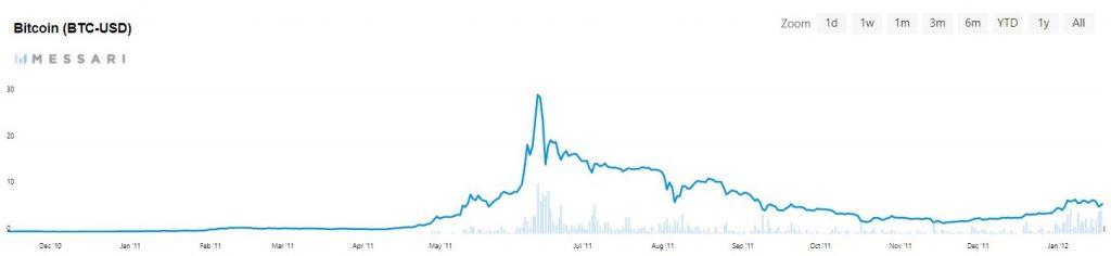 eerste bitcoin bubbel