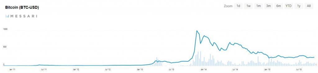 bitcoin prijs chaos
