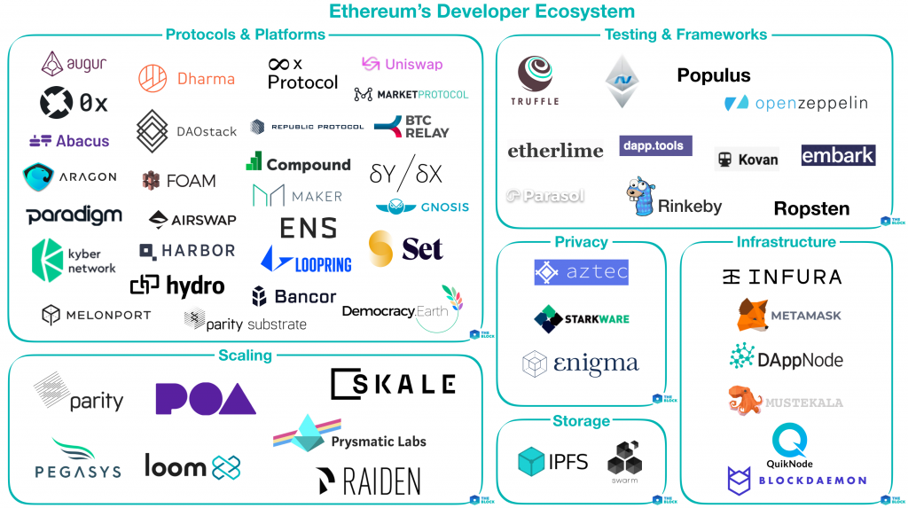 Etherereum Developers Ecosystem