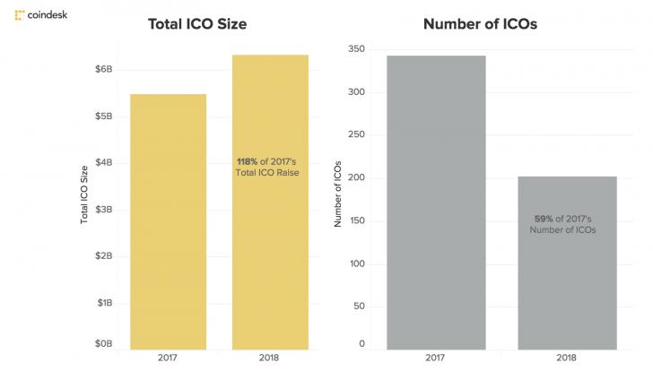 De omvang van Ethereum ICOs