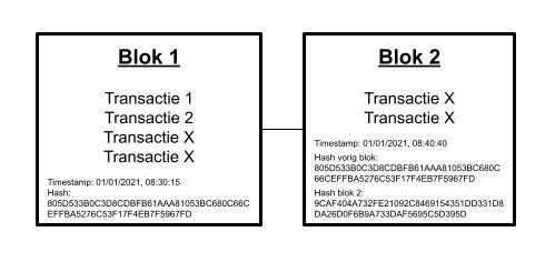 blockchain blokken verbinden