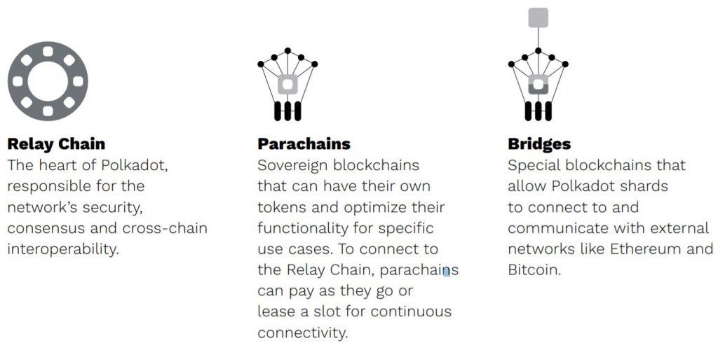 Polkadot Relay Chain, Parachains & Bridges uitleg