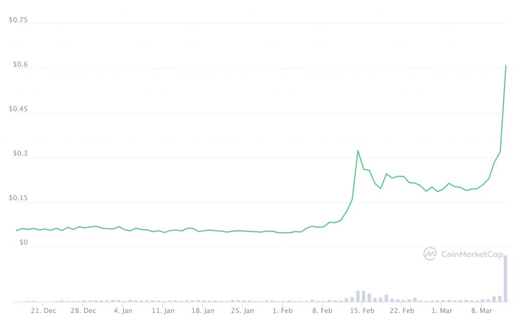 Bux Crypto Token Prijs