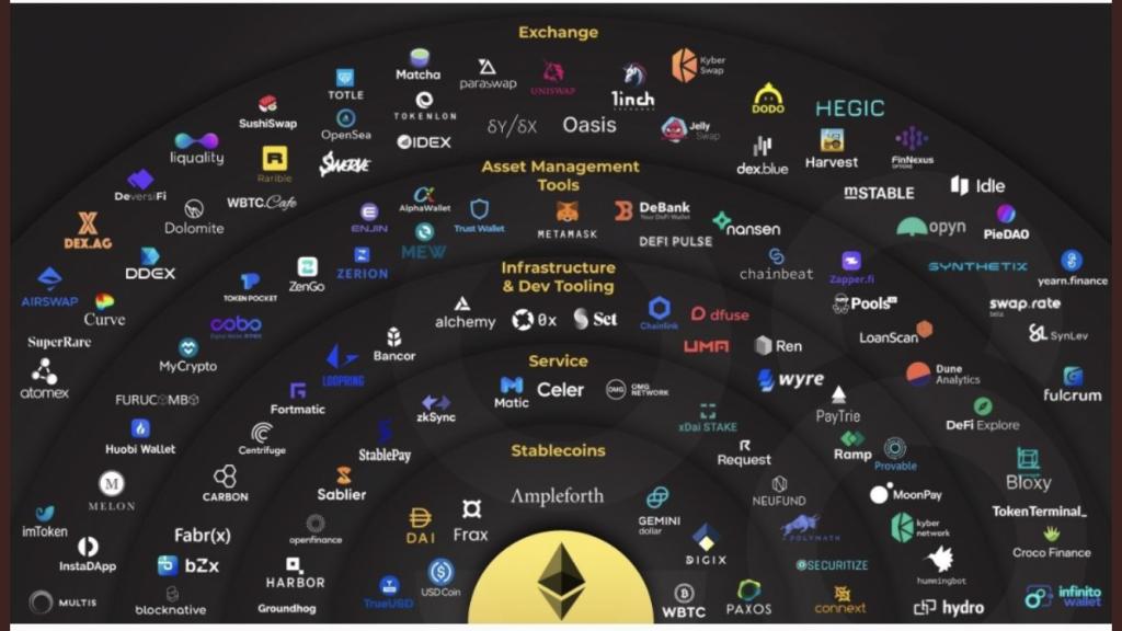Ethereum ecosysteem prijs verwachting