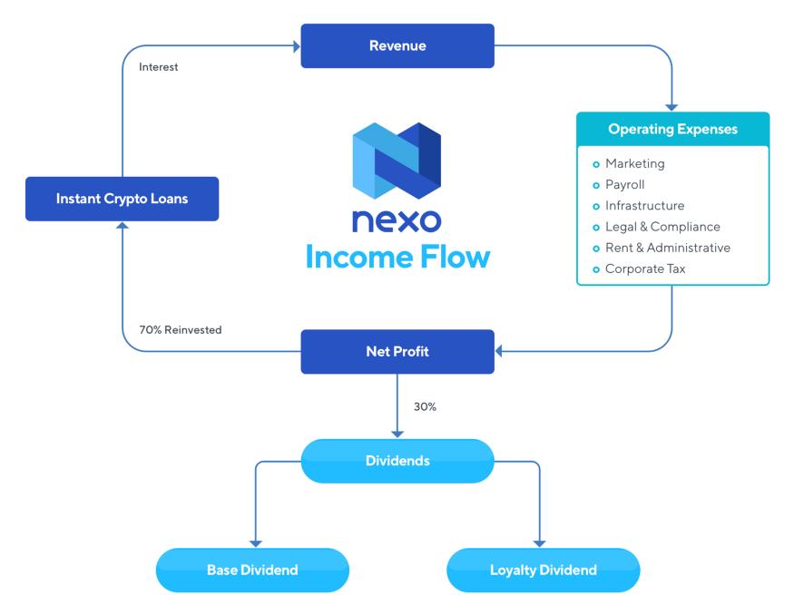 Nexo inkomsten flow diagram