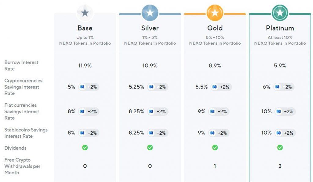 nexo user status bepaalt interest rate