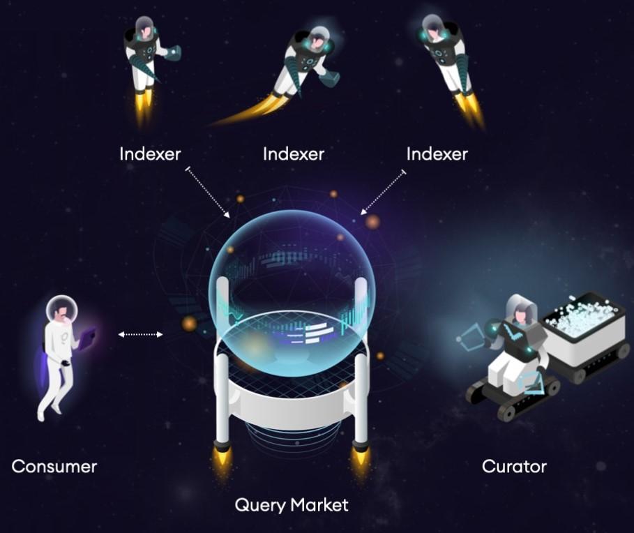 de query markt van the graph GRT blockchain met haar netwerk deelnemers