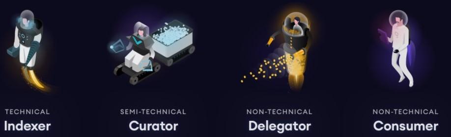 de functies van de deelnemers van het graph blockchain netwerk