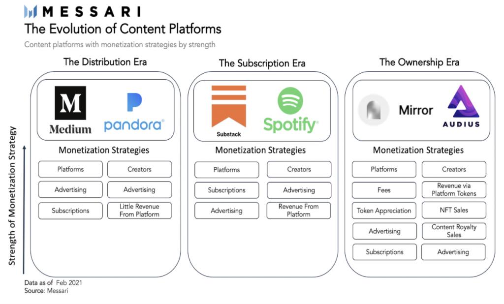 NFT crypto technologie faciliteert de evolutie van content platformen