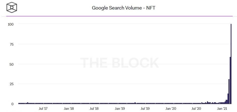 NFT zoek volume op google