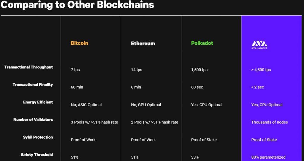 Avalanche avax protocol vergeleken met andere blockchains