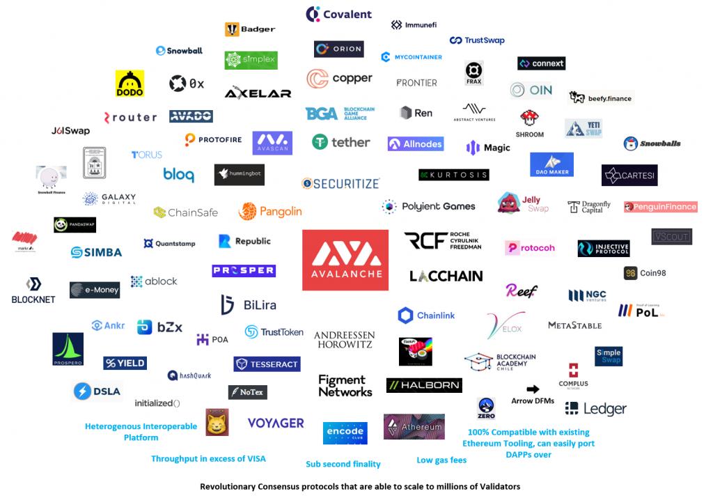 De Dapps in het ecosystem van het Avalanche netwerk