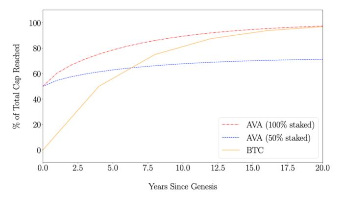 De voorraad van avalanche's avax crypto coins over tijd
