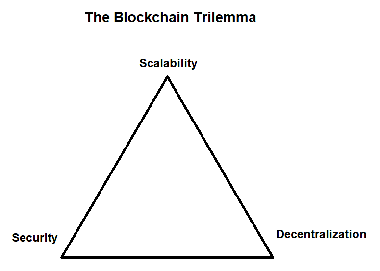 Avalanche lost het blockchain trilemma op