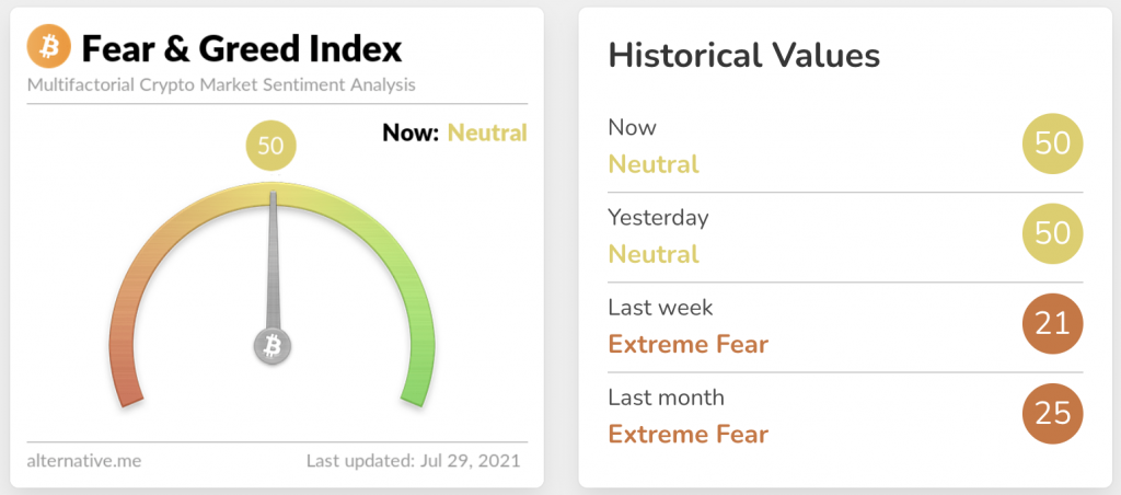 Crypto Fear Greed Index