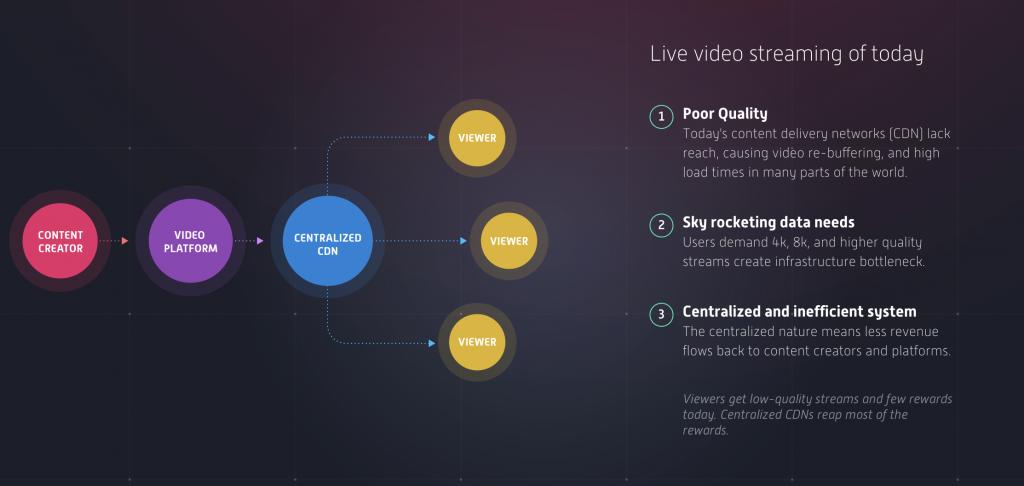 Theta coin video streaming lost een hedendaags probleem op