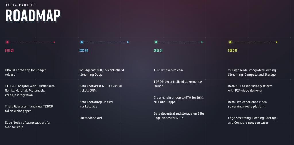 Theta roadmap